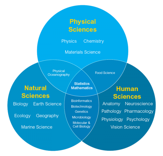 Science Physics Difference: Flexible First-Year Science Degree